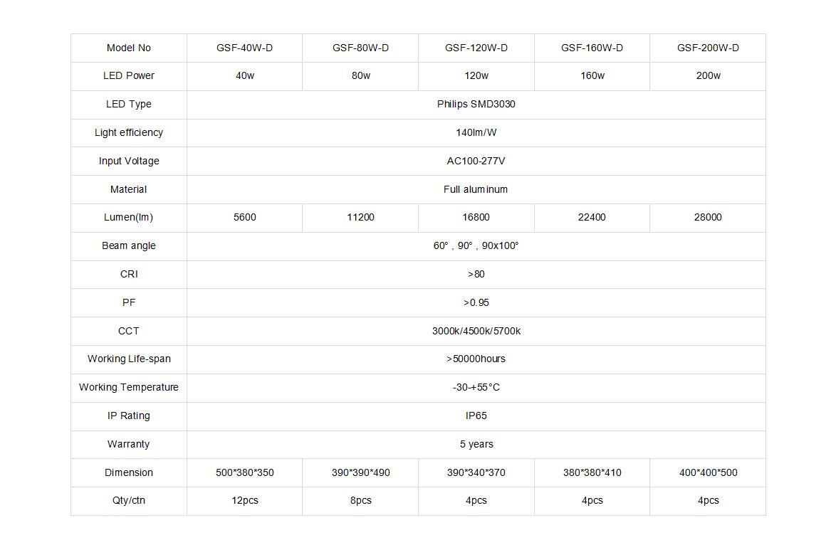 D series flood light datasheet